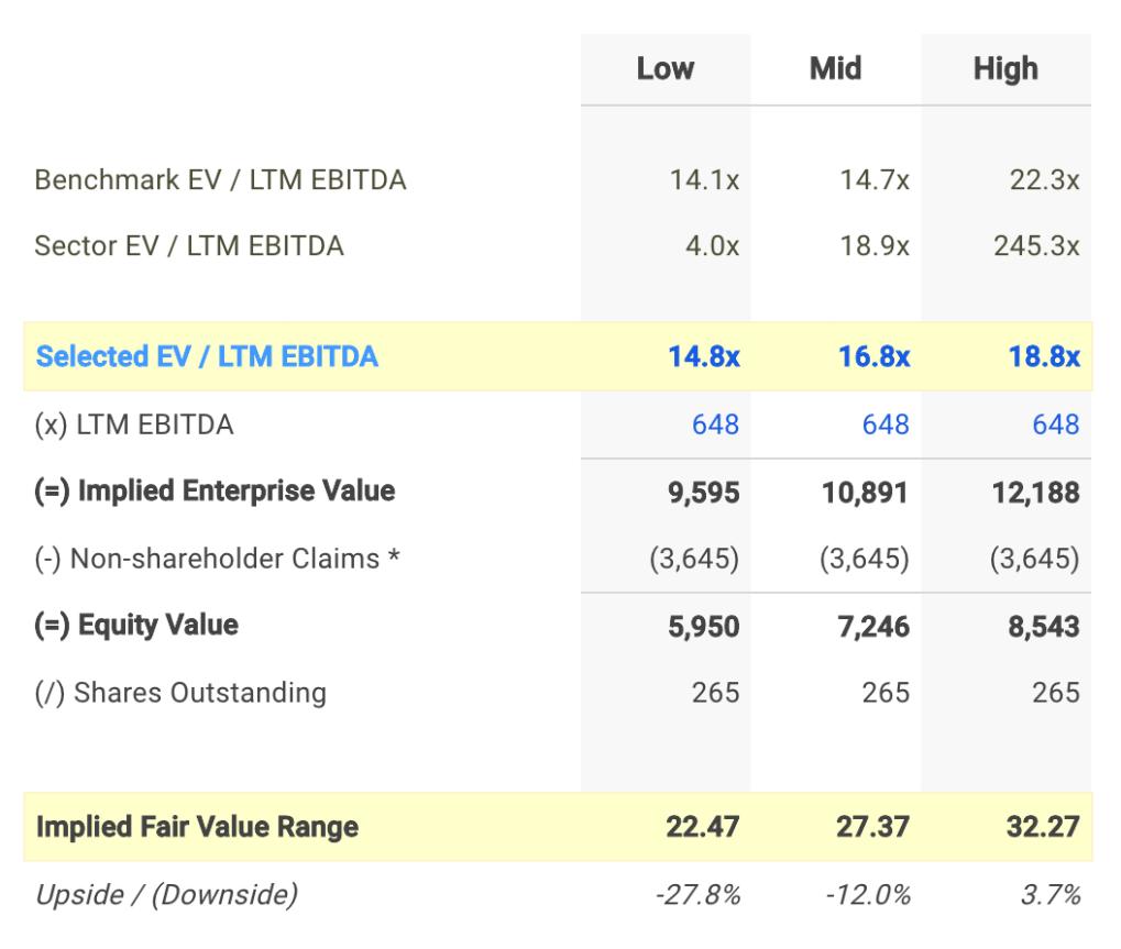 MGP EV / EBITDA Valuation Calculation