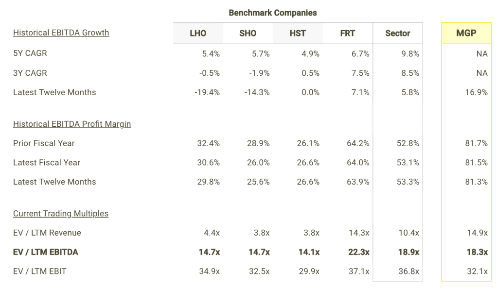 MGP EBITDA Growth and Margins vs Peers Table