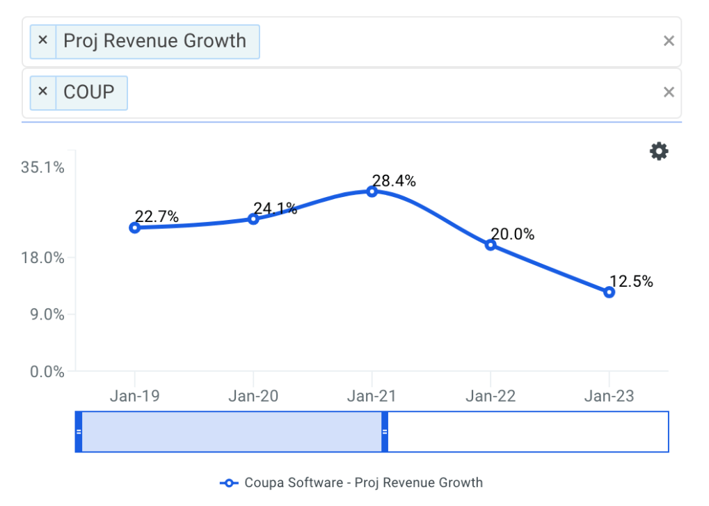 Vince projected revenue chart