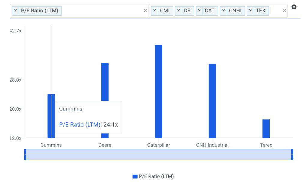 CMI P/E Ratio vs Peers Chart