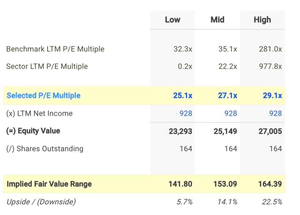 CMI P/E Valuation Calculation