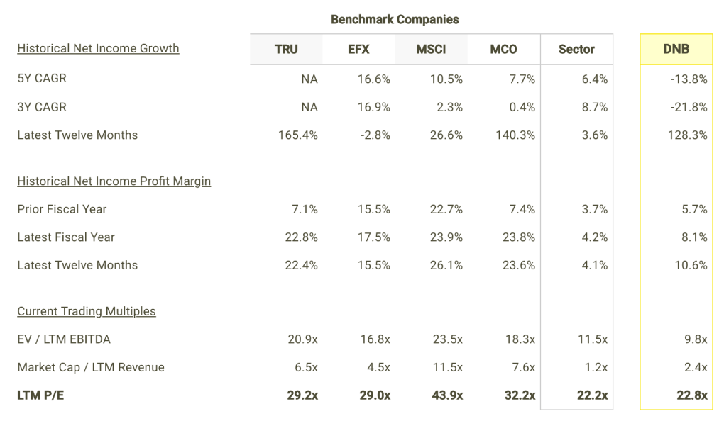 DNB Net Income Growth and Margins vs Peers Table