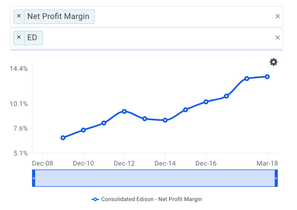 ED Net Profit Margin Trends