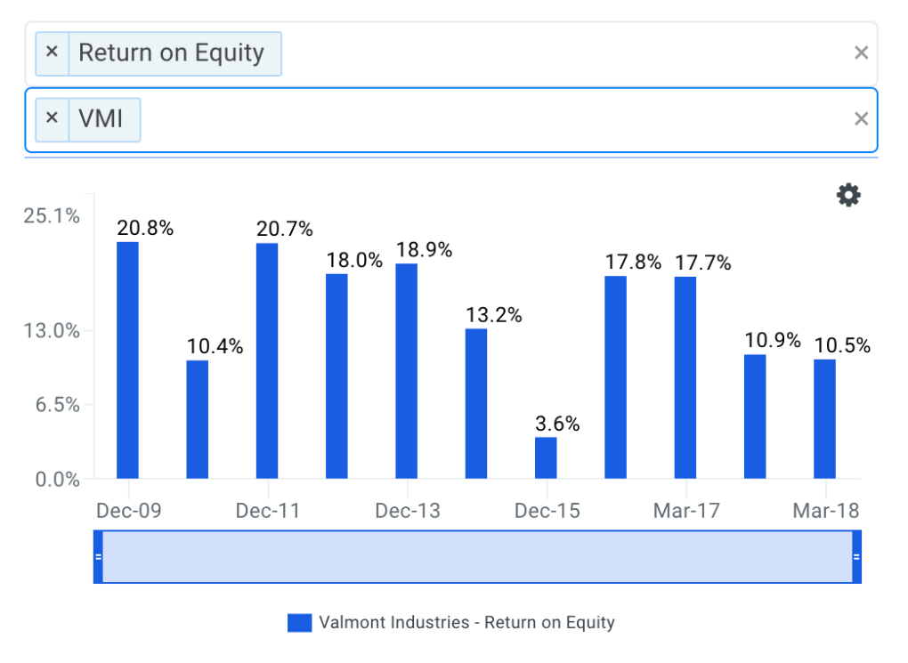 Valmont's ROE Trends Chart