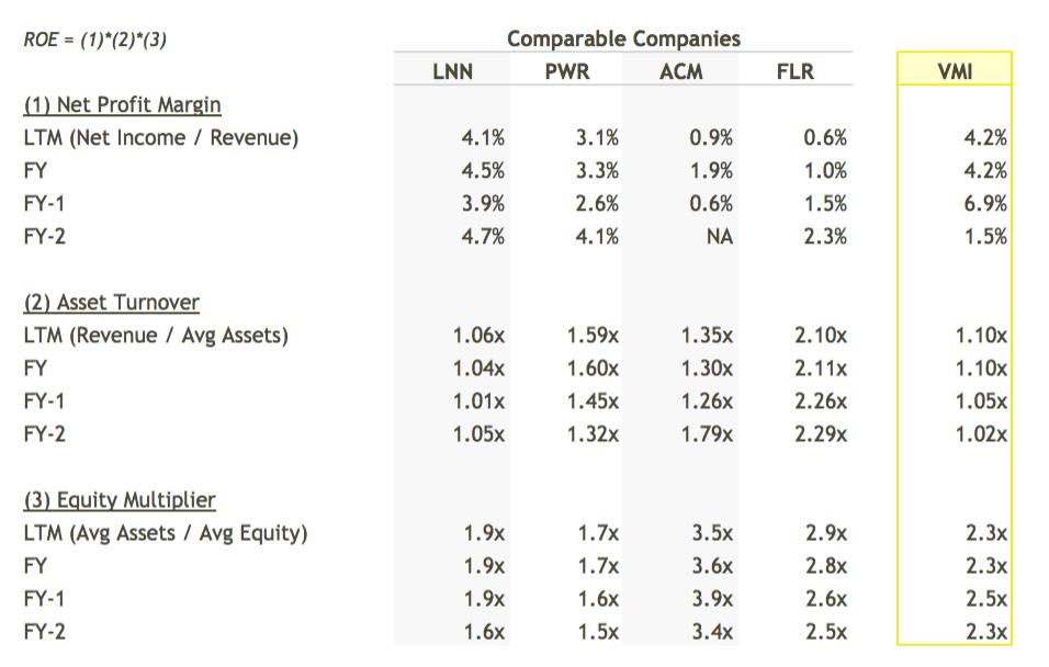 VMI ROE Breakdown vs Peers Table - DuPont Analysis