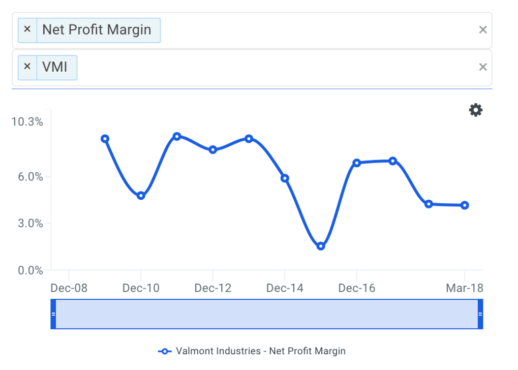 VMI Net Profit Margin Trends