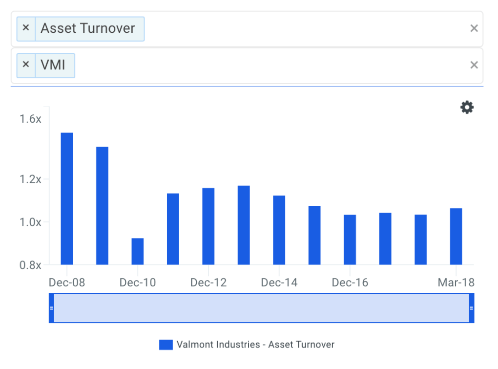 VMI Asset Turnover Trends