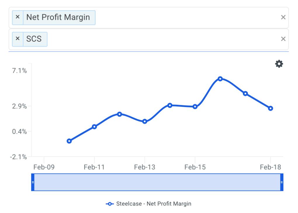 SCS Net Profit Margin Trends