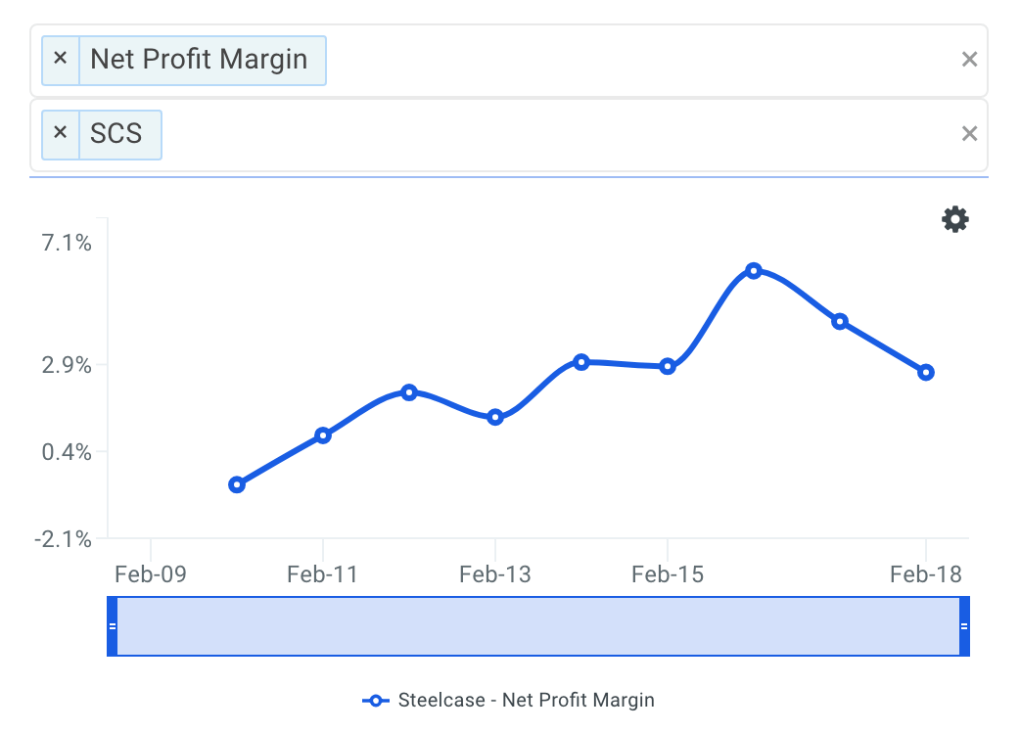 SCS Net Profit Margin Trends