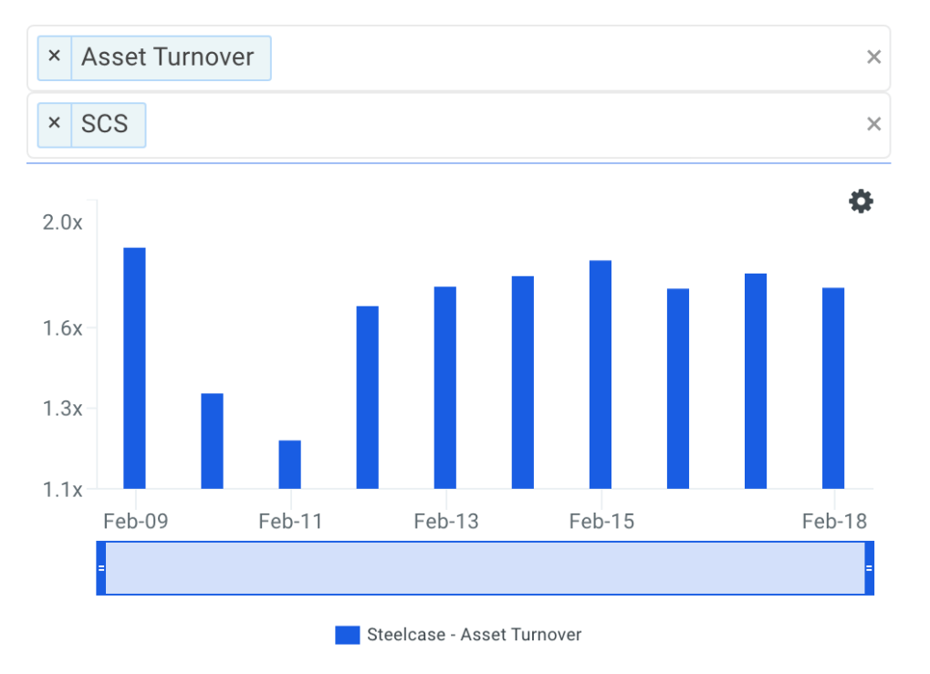 SCS Asset Turnover Trends