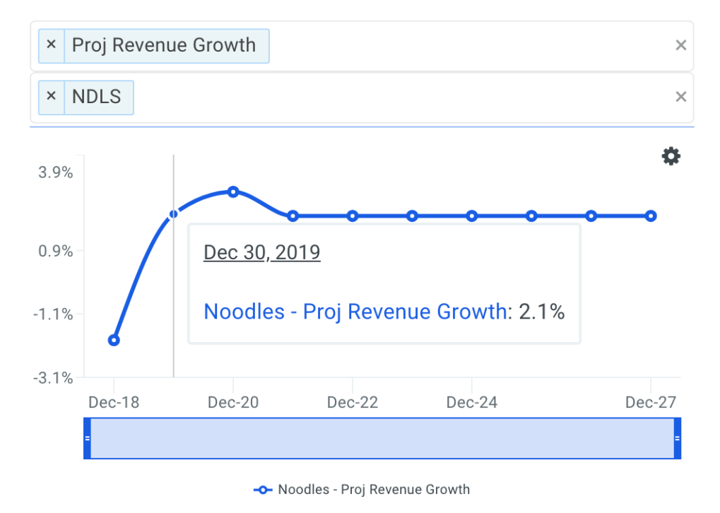 Noodles & Company projected revenue chart