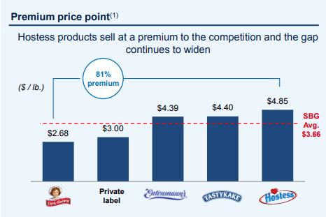 TWNK Premium Price Point Chart