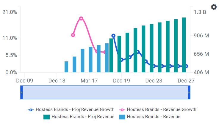 TWNK Revenue growth Chart