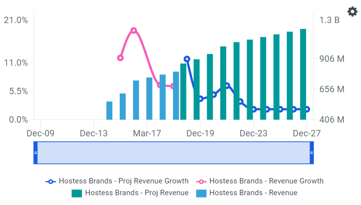 TWNK Revenue growth Chart