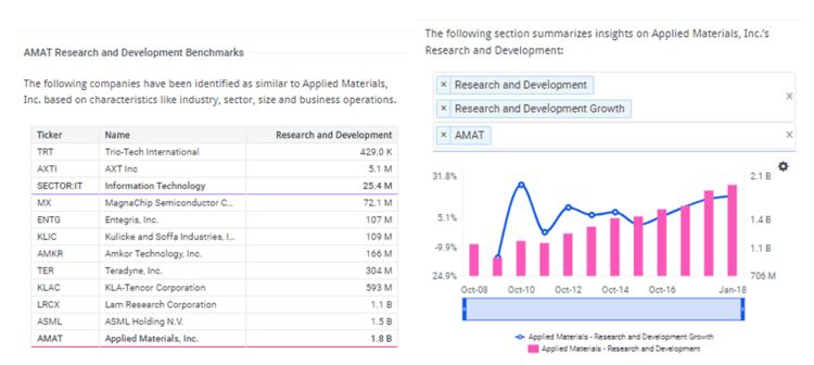 Applied Materials Supplies Over 25% Upside