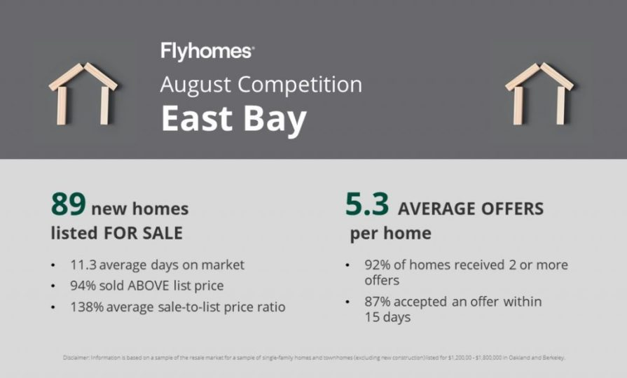 Real estate competition report for the East Bay