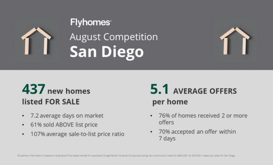 Real estate competition report for San Diego
