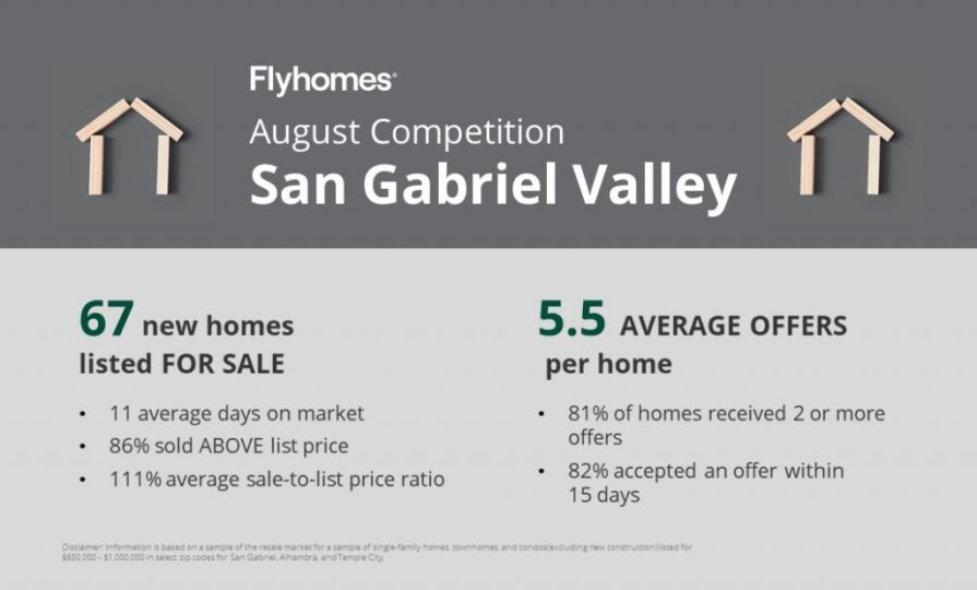 Real estate competition report for San Gabriel Valley