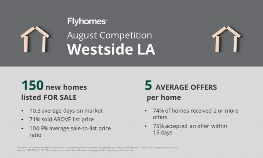 Real estate competition report for Westside LA