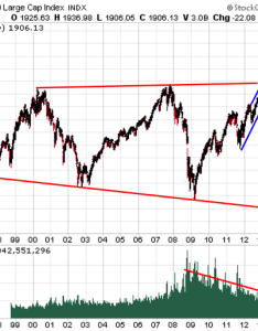 He then goes on to show the same ergence in broader market measurements via    and finally wilshire also massive divergence charts goldsilver rh