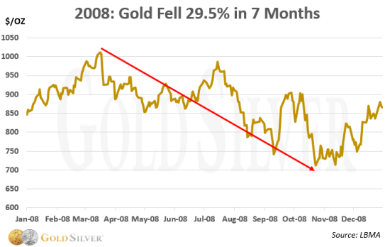 2008: Gold Chart
