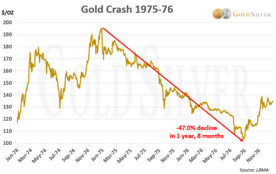 Chart: gold Crash 1970s