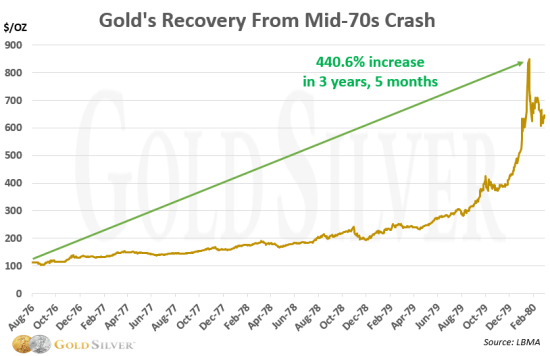 Chart: Gold recovery 1970s