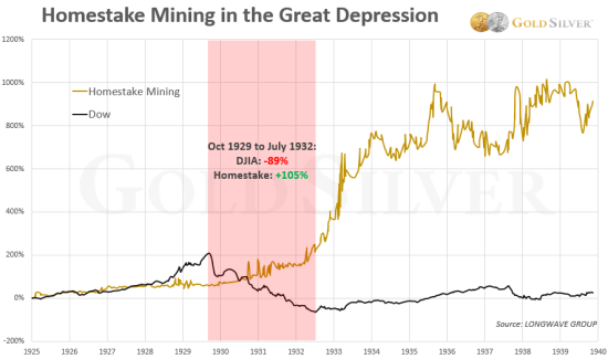 Chart: Homestake Mining in the Great Depression