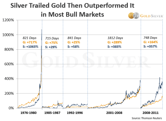 silver trailed gold then outperformed it in most bull markets