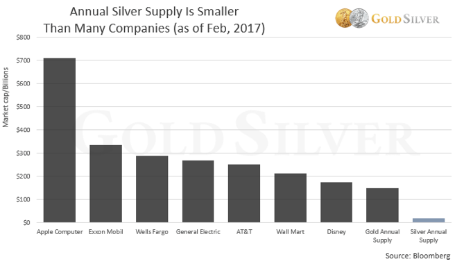 Major Distinctions & Implications of Gold v/s Silver