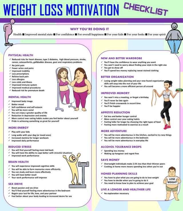 Weight Loss Motivation Checklist