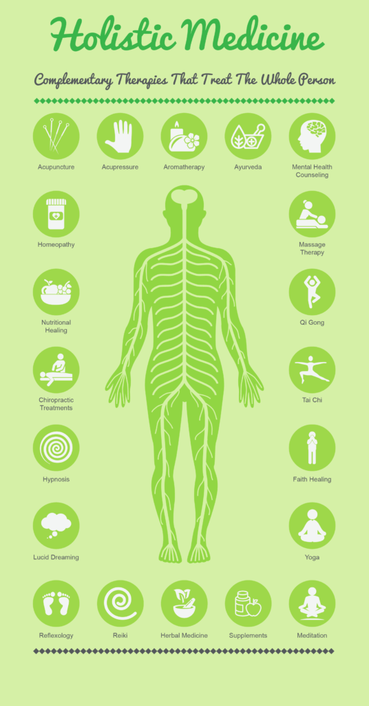 Holistic Therapies That Treat The Whole Person - Infographic