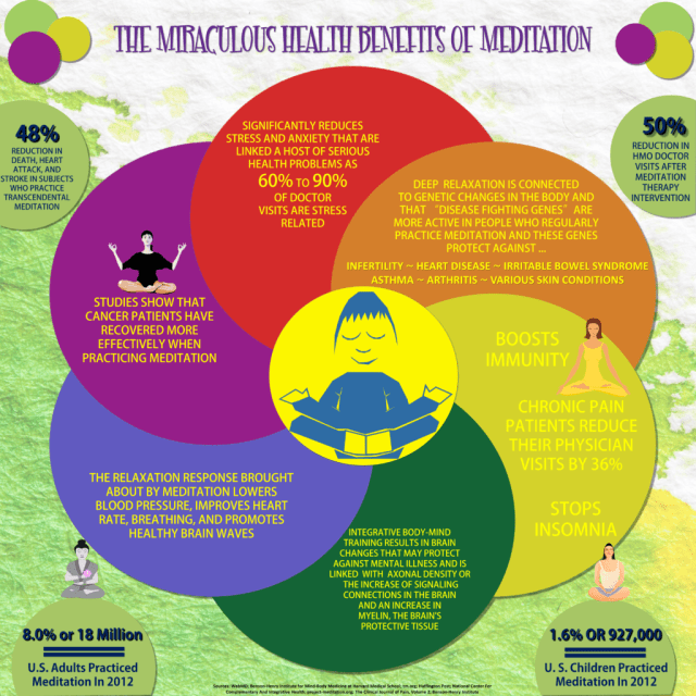 The Health Benefits of Meditation - Infographic