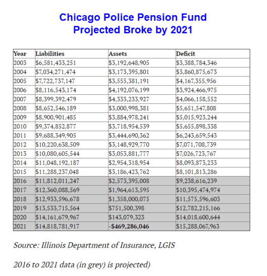 Illinois Too Broke to Fix: Chicago Police Pension Fund