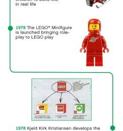 lego timeline 1970s [ 949 x 2973 Pixel ]