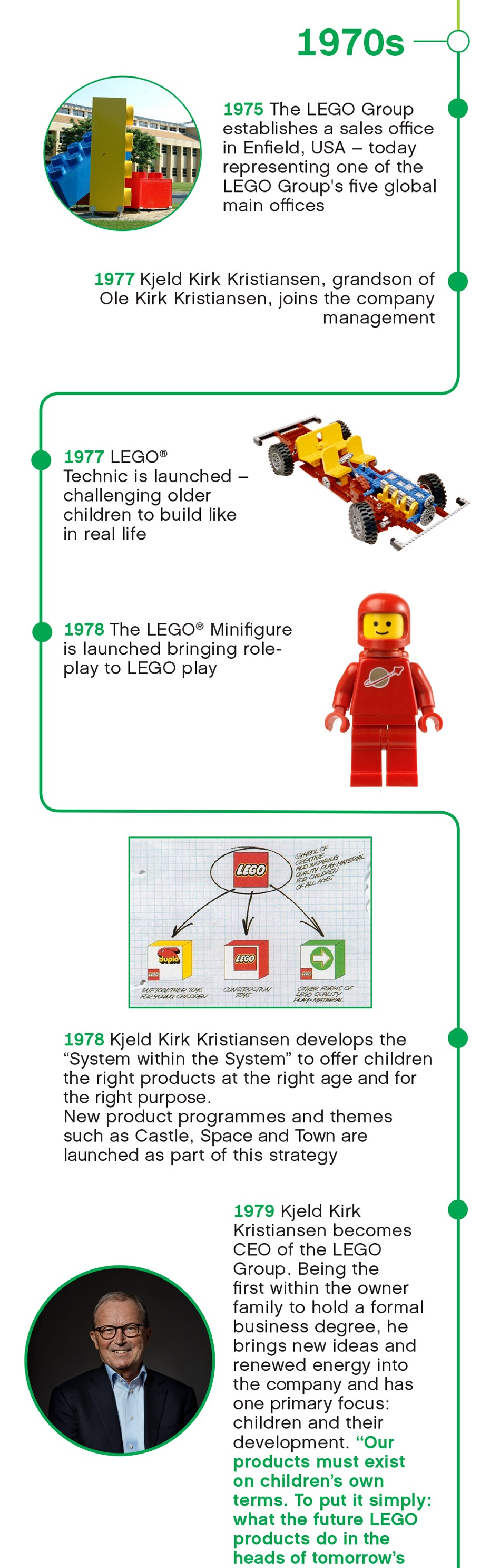 hight resolution of lego timeline 1970s