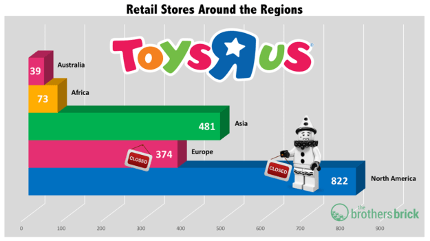 Toys R Us Stores Around the Regions