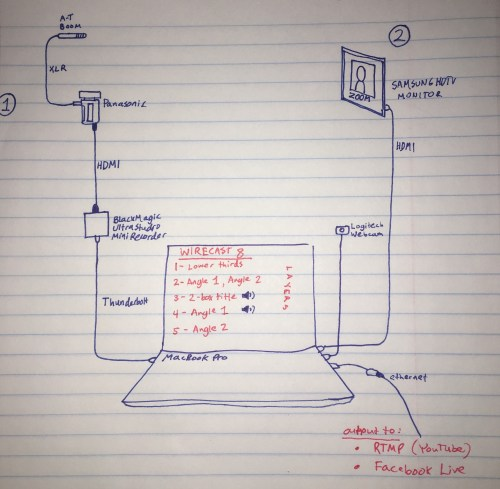 small resolution of stuttering audio problem wirecast streaming recording q a wiring diagram design help pro audio recording forums