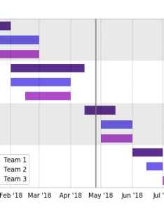 Gantt charts are  great way to show which projects and tasks different teams working on at given time this chart type is heavily used by project also for team workflows  python code examples the rh communityriscopedata