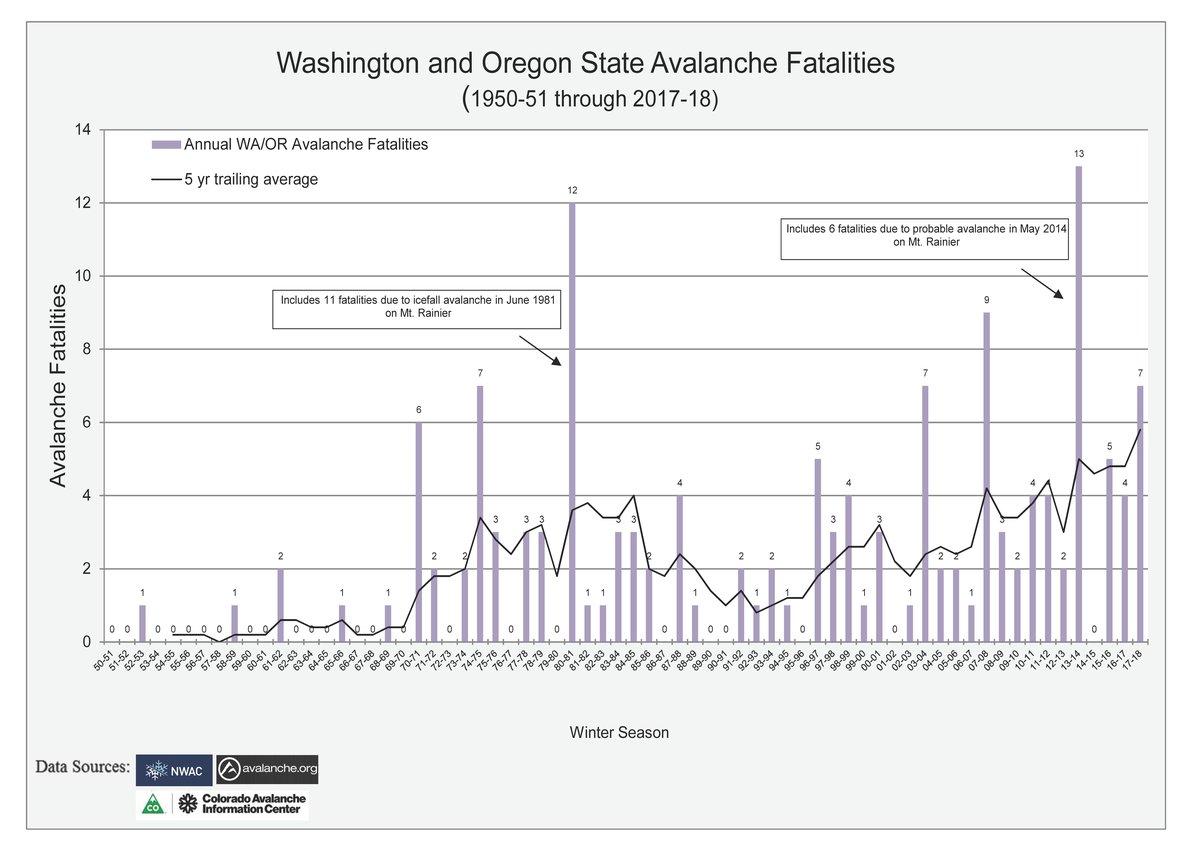 northwest avalanche center statistics