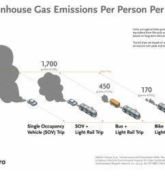 bikes and walking transit lower greenhouse gas emissions [ 1163 x 806 Pixel ]