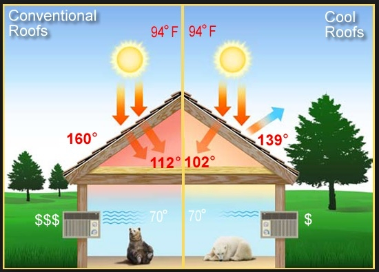 solar-cool-roof-vs-conventional-roof
