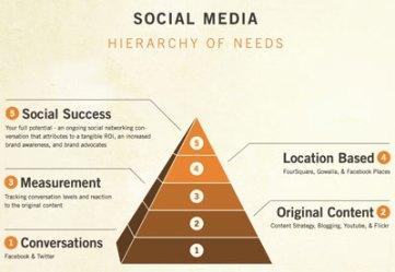 Social Hierarchy America 2
