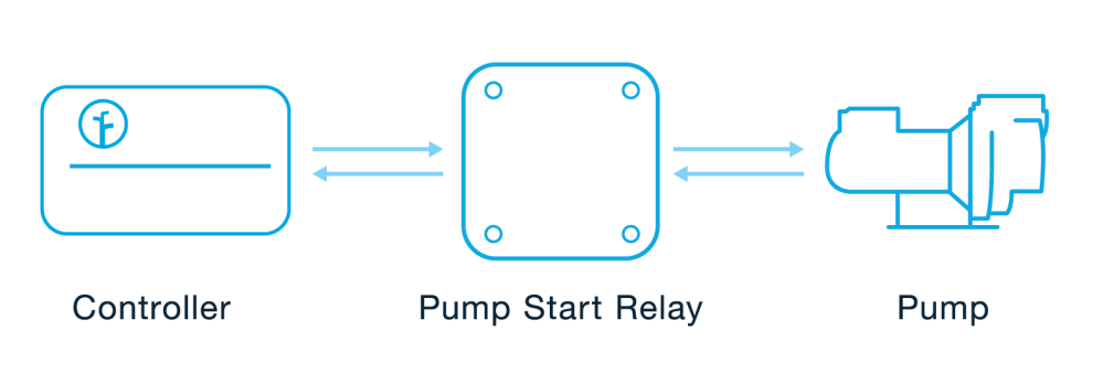 medium resolution of since the rachio 3 controller outputs 24vac a pump start relay is required when using a pump with the rachio 3