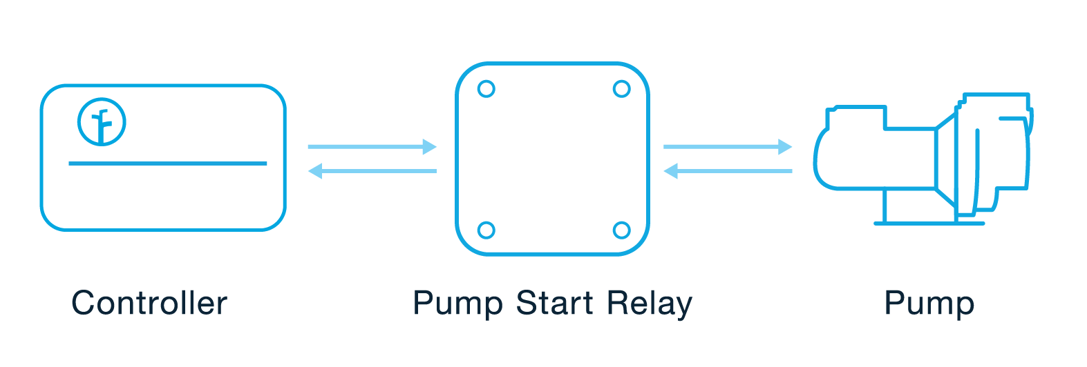 hight resolution of since the rachio 3 controller outputs 24vac a pump start relay is required when using a pump with the rachio 3