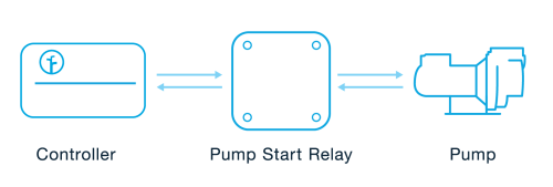 small resolution of since the rachio 3 controller outputs 24vac a pump start relay is required when using a pump with the rachio 3