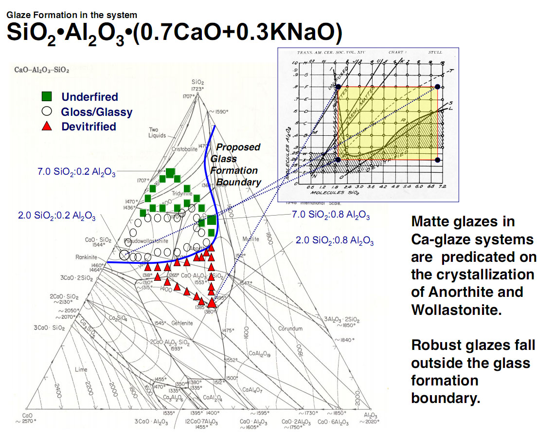 hight resolution of phase diagram of a sio2 al2o3 cao knao system