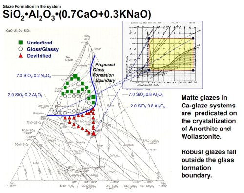 small resolution of phase diagram of a sio2 al2o3 cao knao system