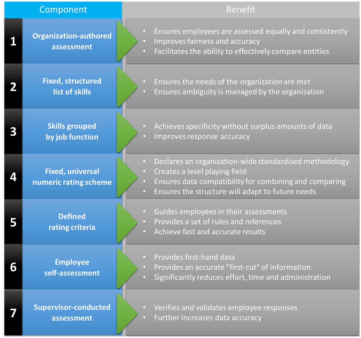 Components Of The Skills Base Structured Subjective Approach