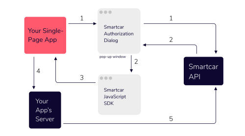small resolution of v2 of the javascript sdk the authorization flow for single page applications
